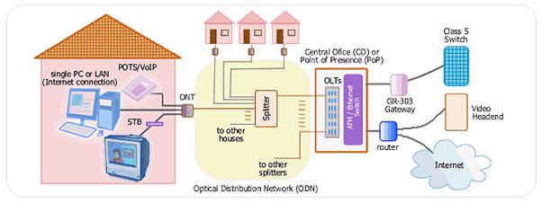 infrastructura-fibra-optica-ftth